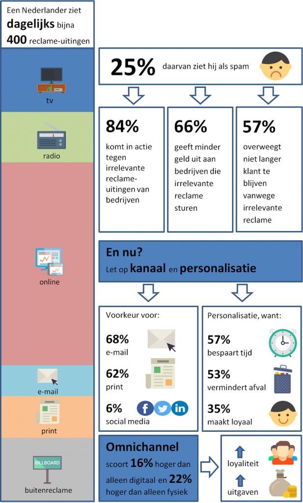 Infographic-de waarde van print